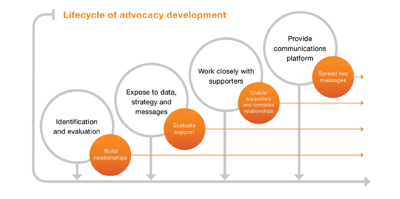 Lifecycle of advocacy development