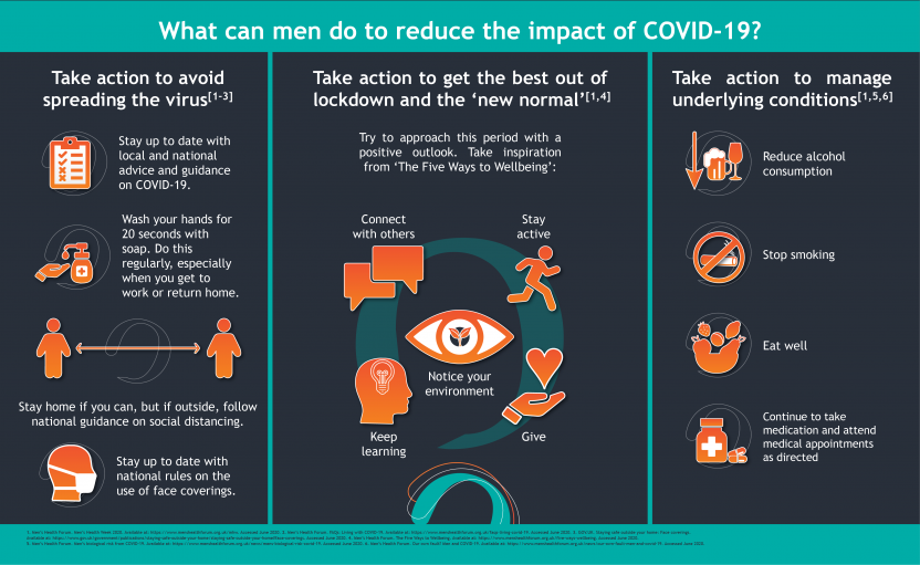 Men's Health Week Infographic: Managing the impact of COVID-19