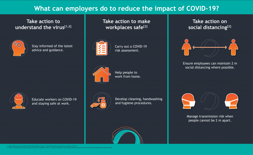 Men's Health Week_What emplyers can do to reduce the impact of COVID-19