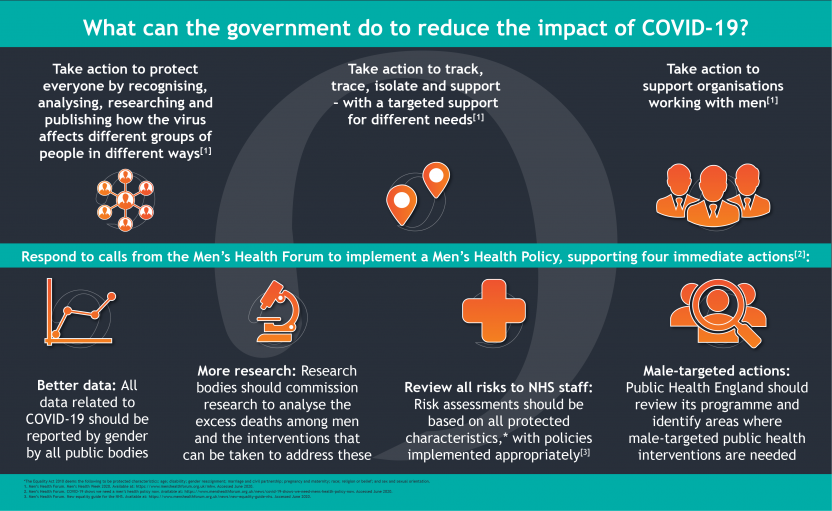 Men's Health Week_How the government reduce the impact of COVID-19