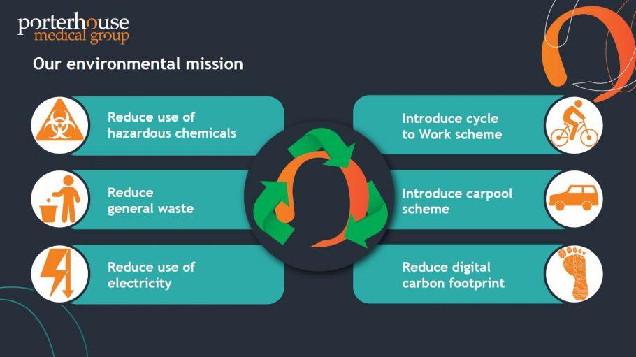 Porterhouse Medical _Environmental sustainability