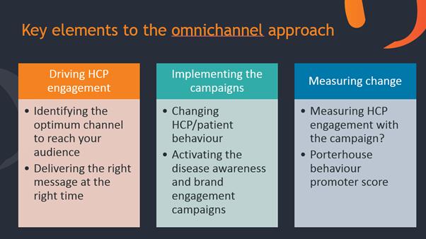 omnichannel approach -elements